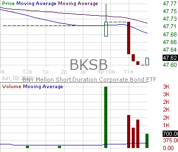 BKSB - BNY Mellon Short Duration Corporate Bond ETF 15 minute intraday candlestick chart with less than 1 minute delay