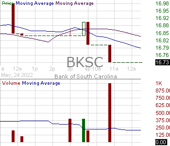 BKSC - Bank of South Carolina Corp. 15 minute intraday candlestick chart with less than 1 minute delay
