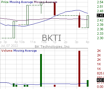 BKTI - BK Technologies Corporation 15 minute intraday candlestick chart with less than 1 minute delay