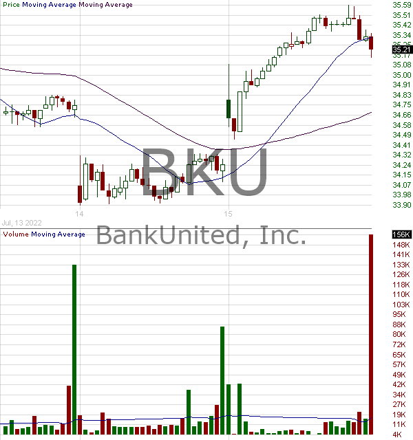 BKU - BankUnited Inc. 15 minute intraday candlestick chart with less than 1 minute delay