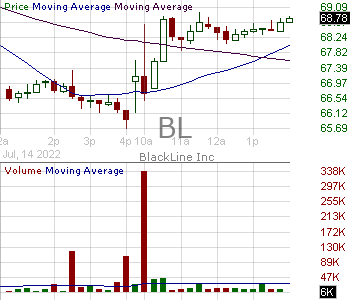 BL - BlackLine Inc. 15 minute intraday candlestick chart with less than 1 minute delay