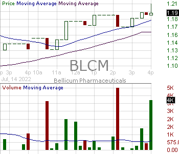 BLCM - Bellicum Pharmaceuticals Inc. 15 minute intraday candlestick chart with less than 1 minute delay