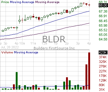 BLDR - Builders FirstSource Inc. 15 minute intraday candlestick chart with less than 1 minute delay
