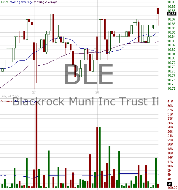 BLE - BlackRock Municipal Income Trust II 15 minute intraday candlestick chart with less than 1 minute delay