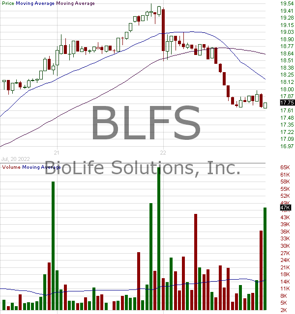 BLFS - BioLife Solutions Inc. 15 minute intraday candlestick chart with less than 1 minute delay