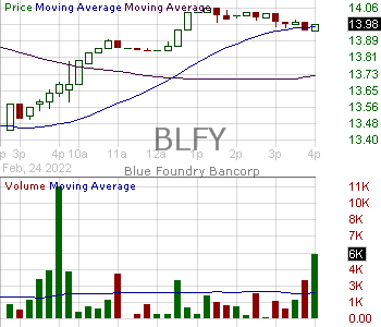 BLFY - Blue Foundry Bancorp 15 minute intraday candlestick chart ~15 minute delay