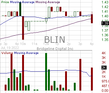 BLIN - Bridgeline Digital Inc. 15 minute intraday candlestick chart with less than 1 minute delay