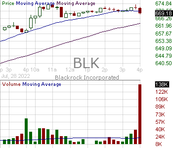 BLK - BlackRock Inc. 15 minute intraday candlestick chart with less than 1 minute delay