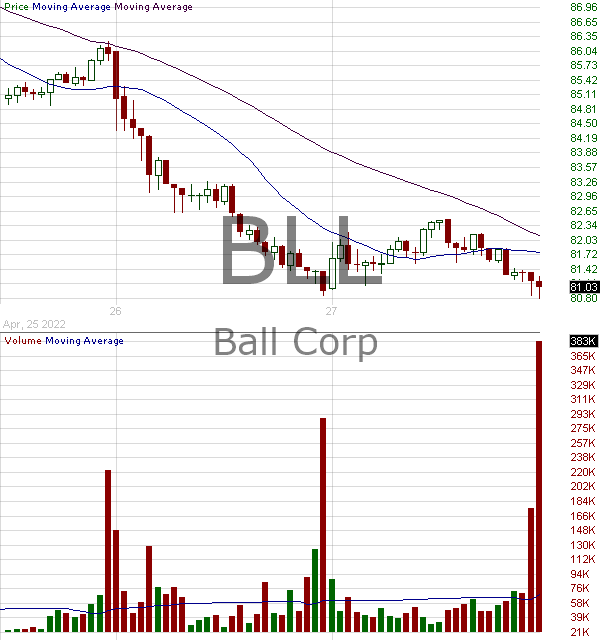 BLL - Ball Corporation 15 minute intraday candlestick chart with less than 1 minute delay