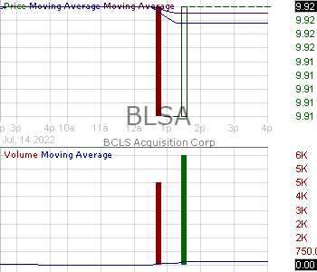 BLSA - BCLS Acquisition Corp. Ordinary Shares 15 minute intraday candlestick chart with less than 1 minute delay