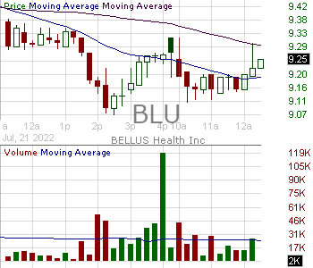 BLU - BELLUS Health Inc. 15 minute intraday candlestick chart with less than 1 minute delay