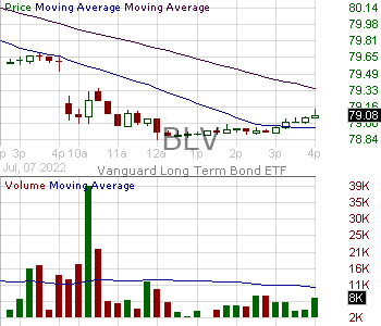 BLV - Vanguard Long-Term Bond ETF 15 minute intraday candlestick chart with less than 1 minute delay