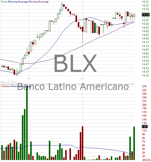 BLX - Banco Latinoamericano de Comercio Exterior S.A. 15 minute intraday candlestick chart with less than 1 minute delay