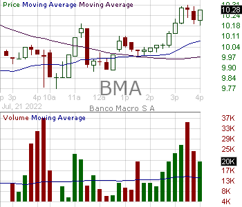 BMA - Banco Macro S.A. ADR (representing Ten Class B Common Shares) 15 minute intraday candlestick chart with less than 1 minute delay