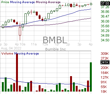 BMBL - Bumble Inc. 15 minute intraday candlestick chart with less than 1 minute delay