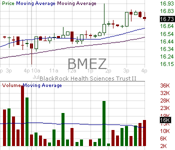 BMEZ - BlackRock Health Sciences Trust II 15 minute intraday candlestick chart with less than 1 minute delay