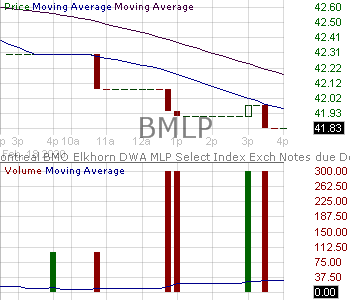 BMLP - Bank Of Montreal - Dorsey Wright MLP Index ETNs due December 10 2036 15 minute intraday candlestick chart with less than 1 minute delay