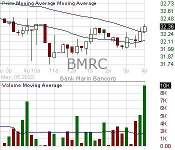 BMRC - Bank of Marin Bancorp 15 minute intraday candlestick chart with less than 1 minute delay