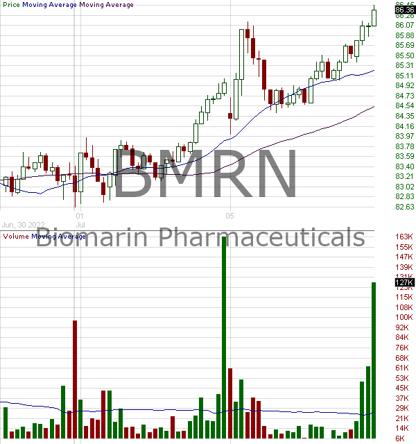 BMRN - BioMarin Pharmaceutical Inc. 15 minute intraday candlestick chart with less than 1 minute delay