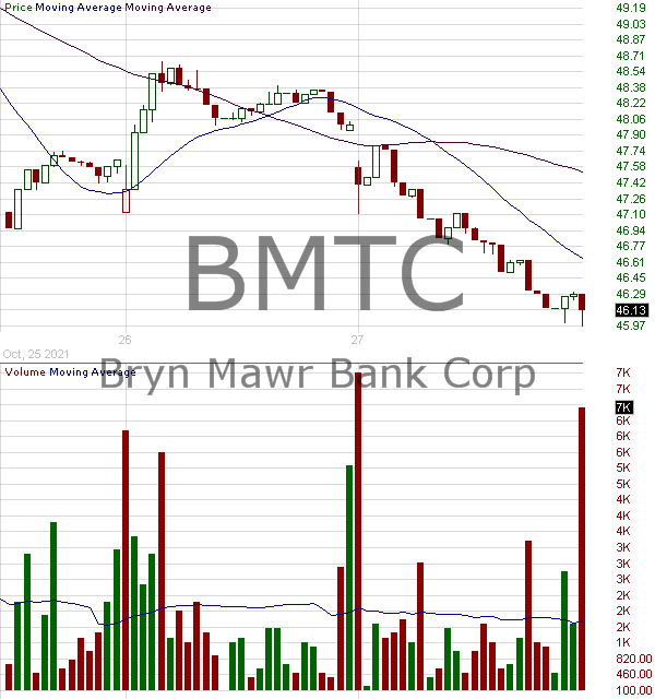 BMTC - Bryn Mawr Bank Corporation 15 minute intraday candlestick chart with less than 1 minute delay
