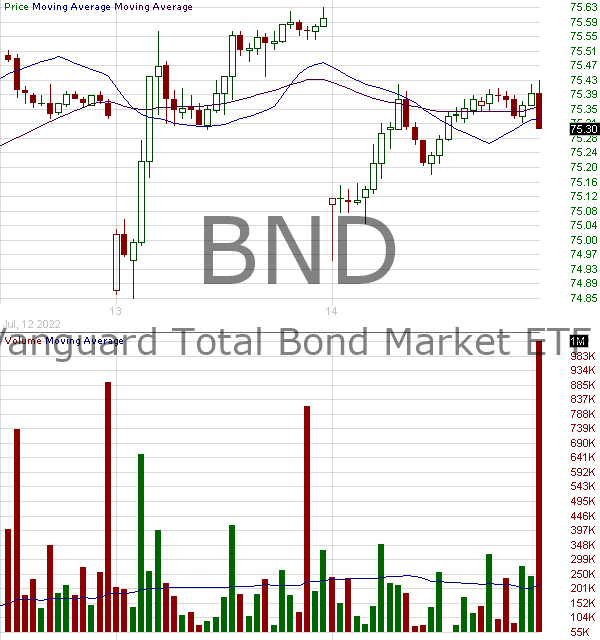 BND - Vanguard Total Bond Market ETF 15 minute intraday candlestick chart with less than 1 minute delay