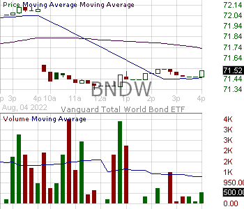 BNDW - Vanguard Total World Bond ETF 15 minute intraday candlestick chart with less than 1 minute delay