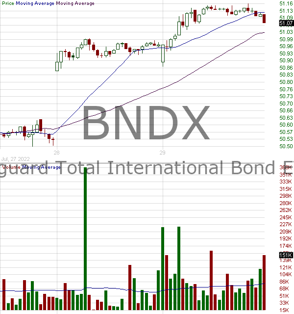 BNDX - Vanguard Total International Bond ETF 15 minute intraday candlestick chart with less than 1 minute delay