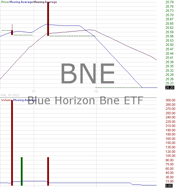 BNE - ETF Series Solutions Blue Horizon BNE 15 minute intraday candlestick chart with less than 1 minute delay