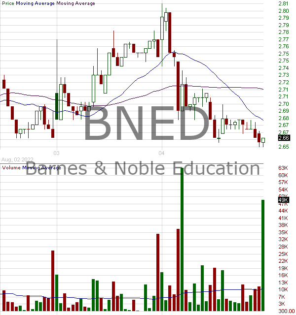 BNED - Barnes Noble Education Inc 15 minute intraday candlestick chart with less than 1 minute delay