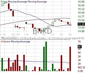 BNKD - MicroSectors U.S. Big Banks Index -3X Inverse Leveraged ETNs 15 minute intraday candlestick chart with less than 1 minute delay