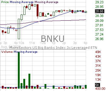 BNKU - MicroSectors U.S. Big Banks Index 3X Leveraged ETNs 15 minute intraday candlestick chart with less than 1 minute delay