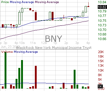 BNY - BlackRock New York Municipal Income Trust 15 minute intraday candlestick chart with less than 1 minute delay