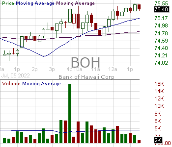 BOH - Bank of Hawaii Corporation 15 minute intraday candlestick chart with less than 1 minute delay