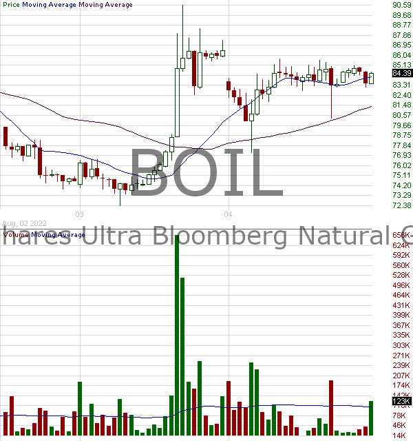 BOIL - ProShares Ultra Bloomberg Natural Gas 15 minute intraday candlestick chart with less than 1 minute delay