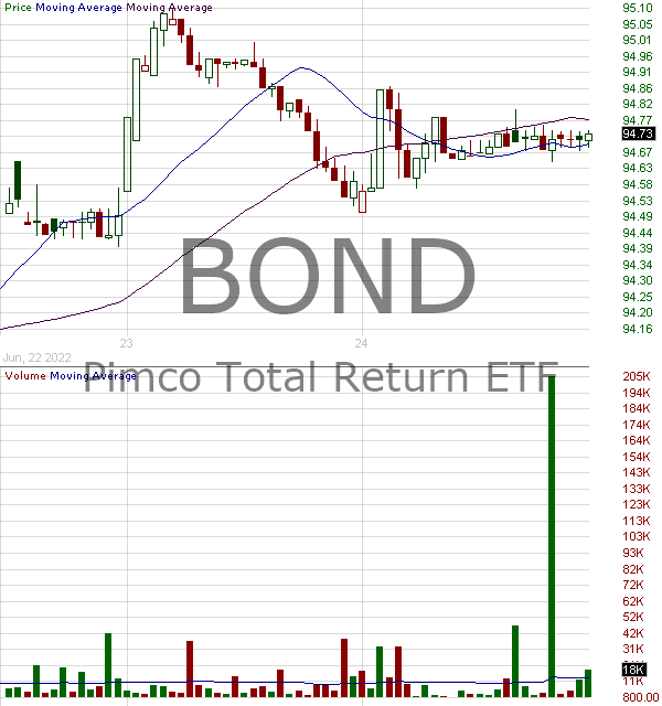 BOND - PIMCO Active Bond Exchange-Traded Fund Exchange-Traded Fund 15 minute intraday candlestick chart with less than 1 minute delay