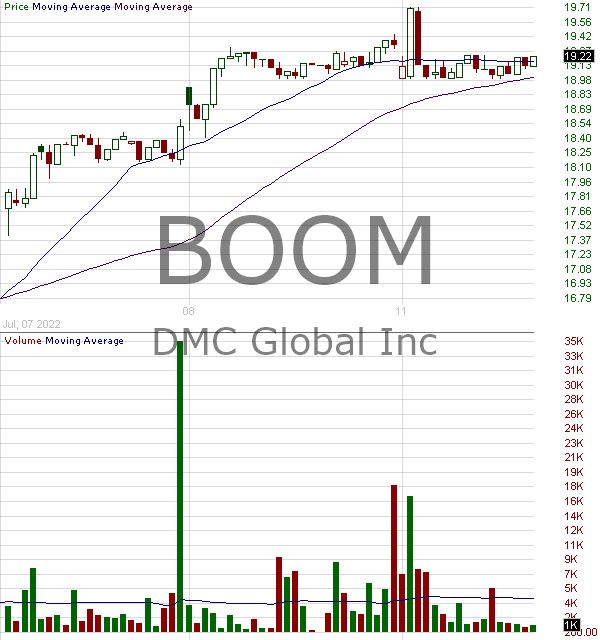 BOOM - DMC Global Inc. 15 minute intraday candlestick chart with less than 1 minute delay