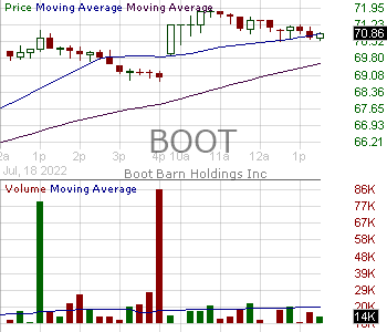 BOOT - Boot Barn Holdings Inc. 15 minute intraday candlestick chart with less than 1 minute delay
