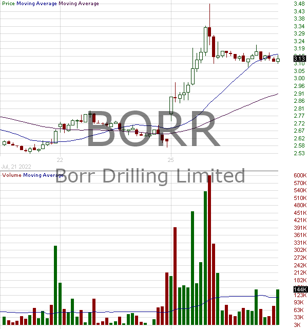 BORR - Borr Drilling Limited Common Shares 15 minute intraday candlestick chart with less than 1 minute delay