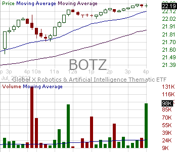 BOTZ - Global X Robotics Artificial Intelligence ETF 15 minute intraday candlestick chart with less than 1 minute delay