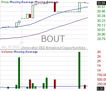 BOUT - Innovator IBD Breakout Opportunities ETF 15 minute intraday candlestick chart with less than 1 minute delay