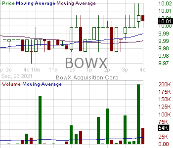 BOWX - BowX Acquisition Corp. 15 minute intraday candlestick chart with less than 1 minute delay