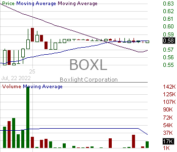 BOXL - Boxlight Corporation 15 minute intraday candlestick chart with less than 1 minute delay