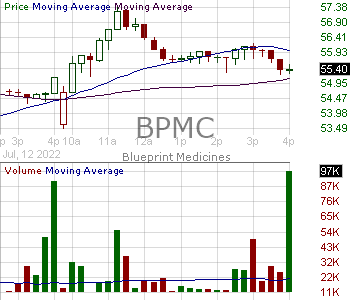 BPMC - Blueprint Medicines Corporation 15 minute intraday candlestick chart with less than 1 minute delay