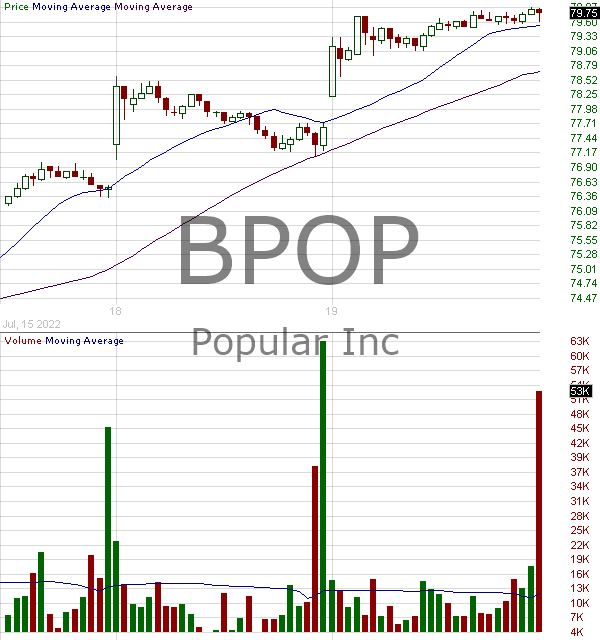 BPOP - Popular Inc. 15 minute intraday candlestick chart with less than 1 minute delay