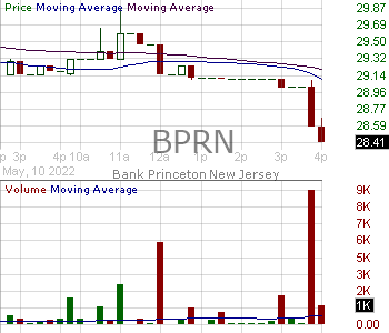 BPRN - The Bank of Princeton 15 minute intraday candlestick chart with less than 1 minute delay