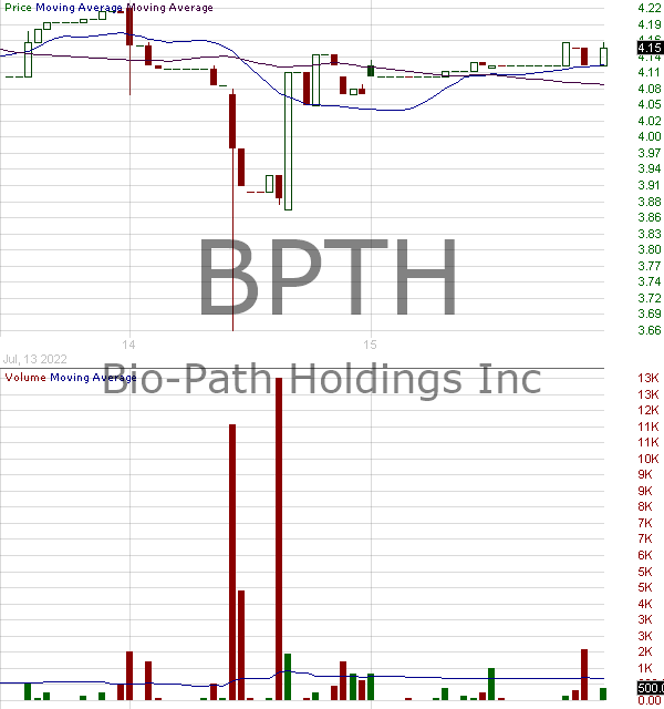 BPTH - Bio-Path Holdings Inc. 15 minute intraday candlestick chart with less than 1 minute delay