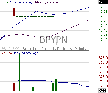 BPYPN - Brookfield Property Partners L.P. - 5.750 Class A Cumulative Redeemable Perpetual Preferred Units Series 3 15 minute intraday candlestick chart with less than 1 minute delay