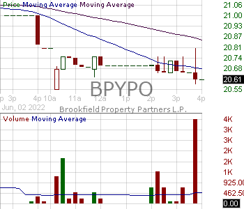 BPYPO - Brookfield Property Partners L.P. - 6.375 Class A Cumulative Redeemable Perpetual Preferred Units Series 2 15 minute intraday candlestick chart with less than 1 minute delay