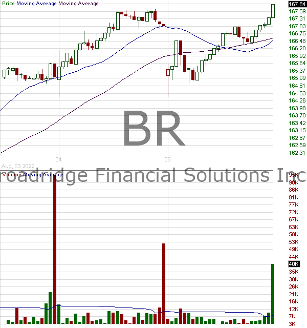 BR - Broadridge Financial Solutions Inc. 15 minute intraday candlestick chart with less than 1 minute delay