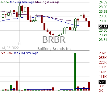 BRBR - BellRing Brands Inc. Class A 15 minute intraday candlestick chart with less than 1 minute delay